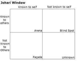 Johari Window image, from Wikipedia