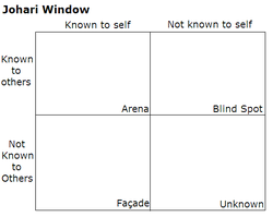 Johari Window image, from Wikipedia