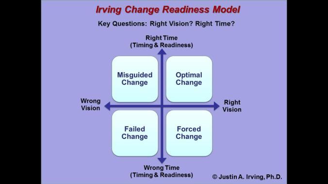 Change-Readiness